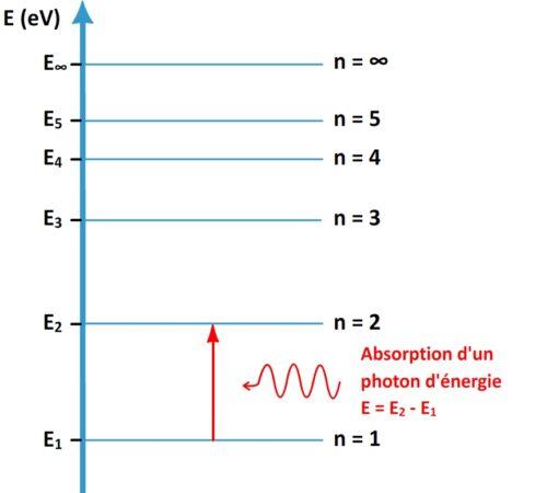 Absorption d'un photon