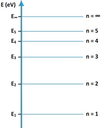 Diagramme d'énergie d'un atome