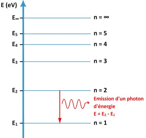 Emission d'un photon lors de la désexcitation d'un atome