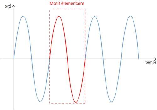 Motif courbe sinusoïdale